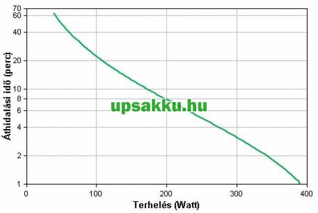 APC Back-UPS BX700UI szünetmentes tápegység - Áthidalási idő a terhelés függvényében