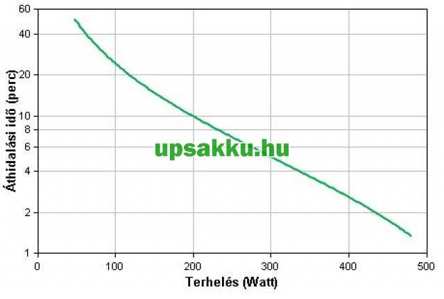 APC Back-UPS BX950UI szünetmentes tápegység - Áthidalási idő a terhelés függvényében