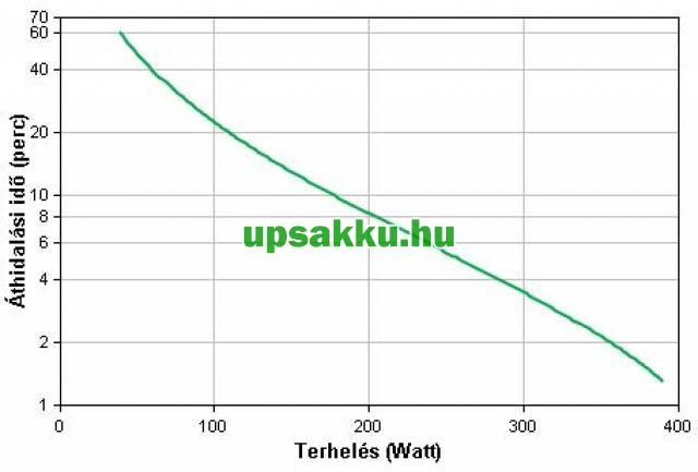APC Back-UPS BX700U-GR (normál dugós) szünetmentes tápegység - Áthidalási idő a terhelés függvényében