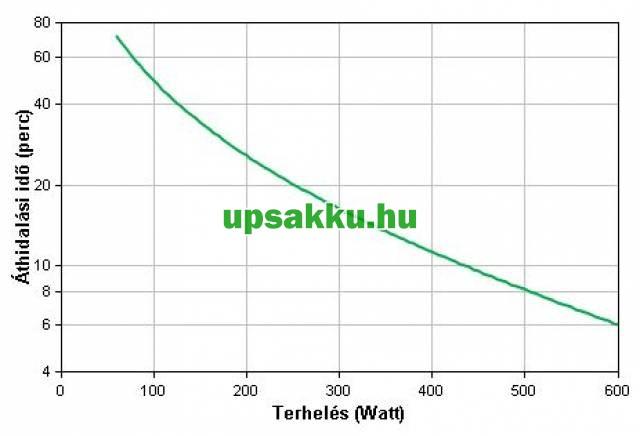 APC Smart-UPS SMC1000IC LCD szünetmentes tápegység Smartconnect - Áthidalási idő a terhelés függvényében