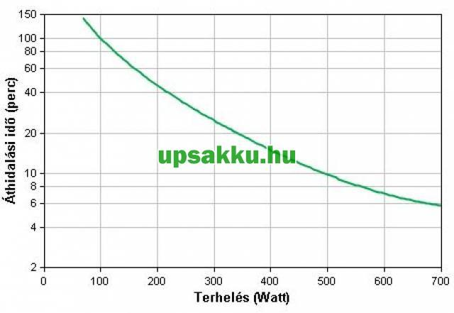 APC Smart-UPS SMT1000I LCD szünetmentes tápegység - Áthidalási idő a terhelés függvényében