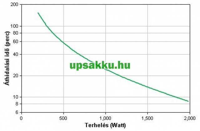 APC Smart-UPS SMT2200IC LCD szünetmentes tápegység Smartconnect - Áthidalási idő a terhelés függvényében