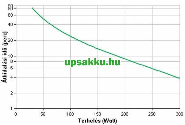 APC Back-UPS BK500EI / CS szünetmentes tápegység - Futásidő-grafikon