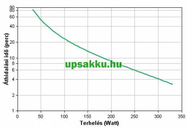 APC Back-UPS BR550GI szünetmentes tápegység - Áthidalási idő a terhelés függvényében